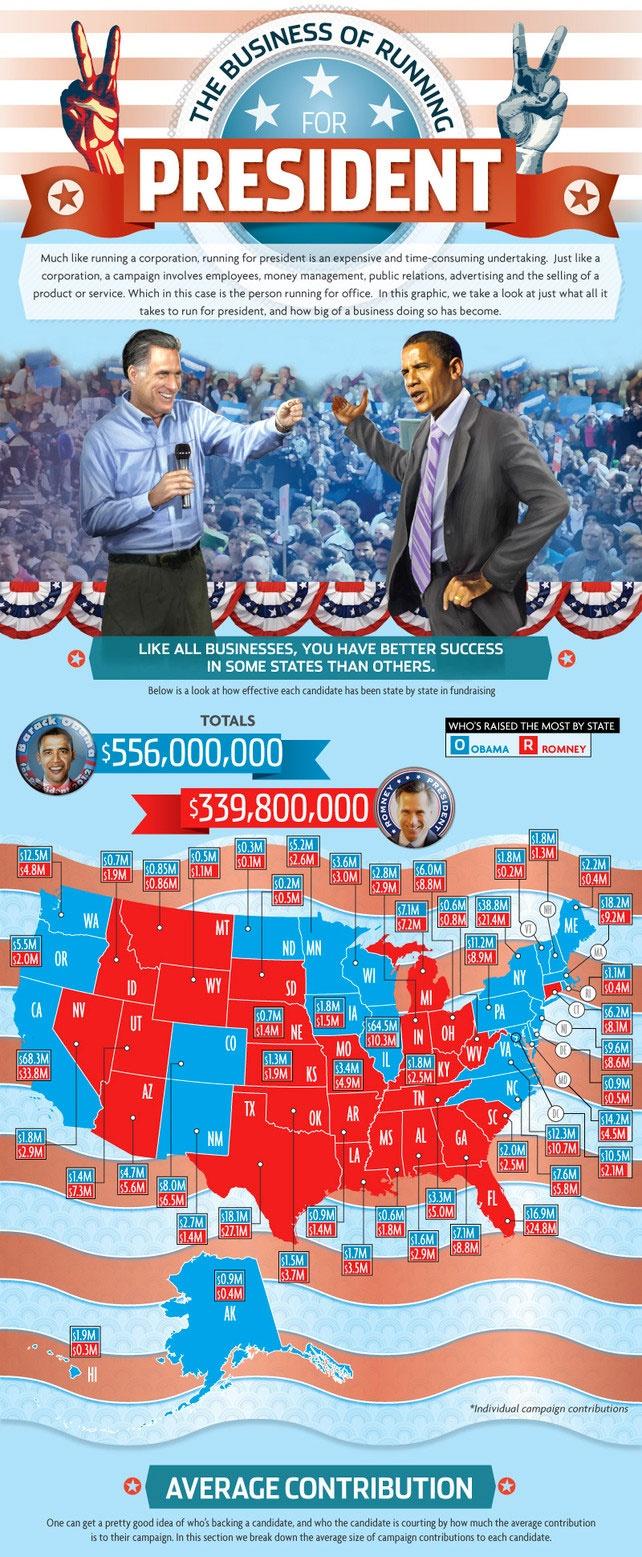 la cuisine du graphiste: Les élections américaines résumées en une longuuuuuuue infographie