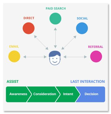 The Customer Journey to Online Purchase – Think Insights – Google