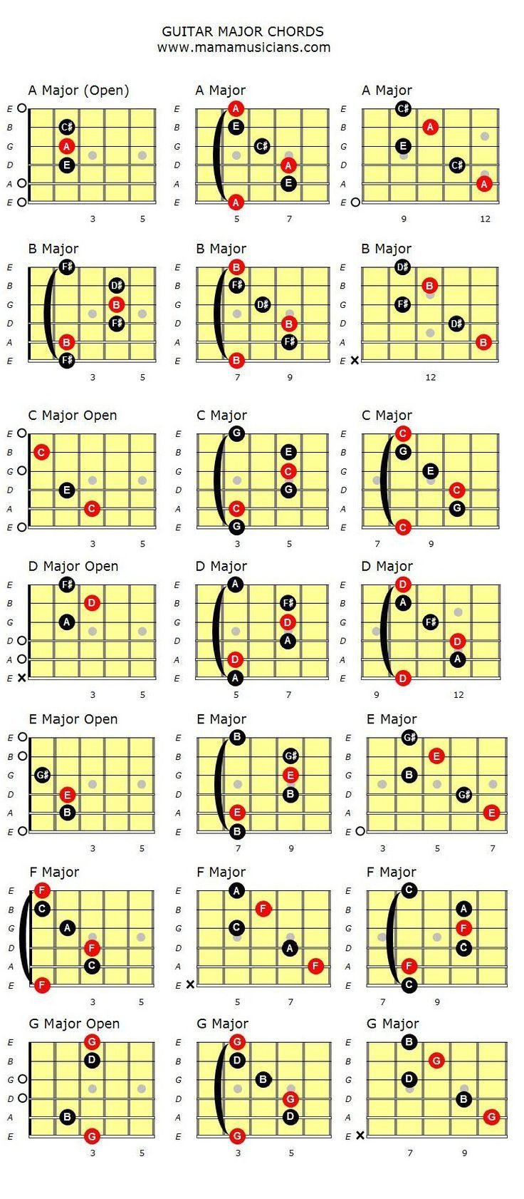 Basic guitar chords major and minor with images