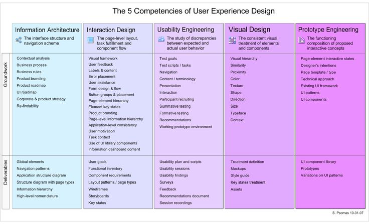 Five Competencies of User Experience Design, UX, Profiles