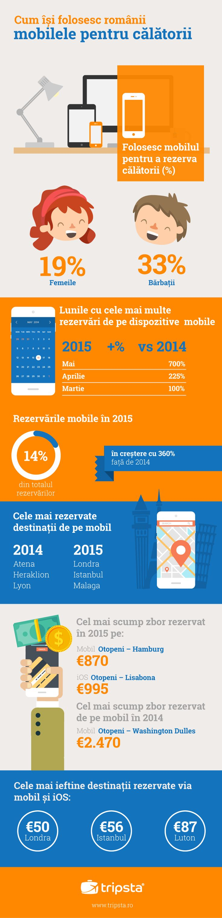 Mobile Trends in Romania #tripsta #infographic