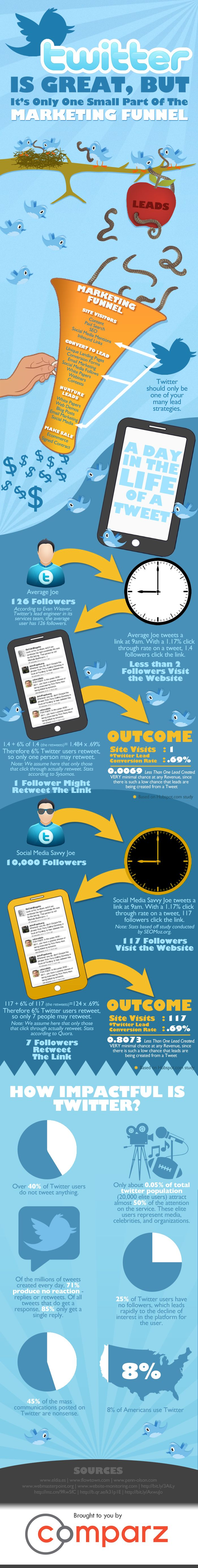 Graphic showing how Twitter is only one small part of the Marketing Funnel.