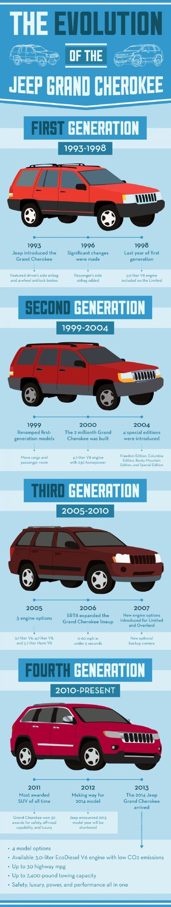 Check Out the #Evolution of the #Jeep #Grand #Cherokee! #Infographic