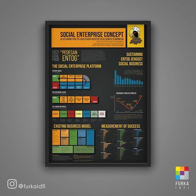 Social Enterprise Concept Entog Jenggot Social Business . . . #poster #posterdesign #infographic #desinginspiration #design #desain #desaineksklusif #desainposter #potrait #frame #creative #creativejurnal #creativedesign #furkaidfi #furka #furkadesain