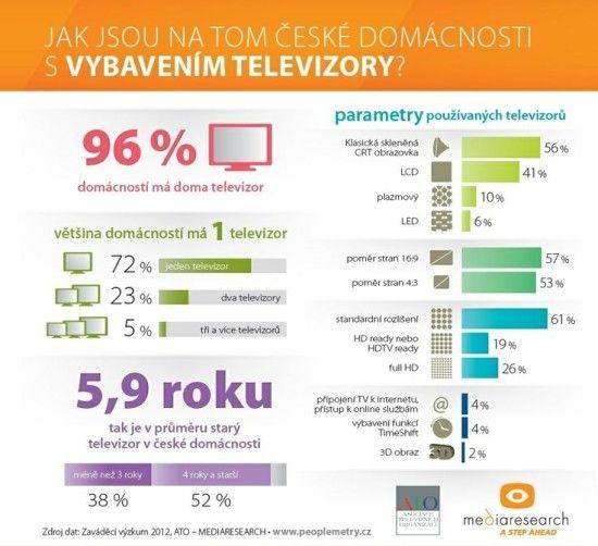 Jak jsou na tom ceske domacnosti s vybavenim televizory - infografika