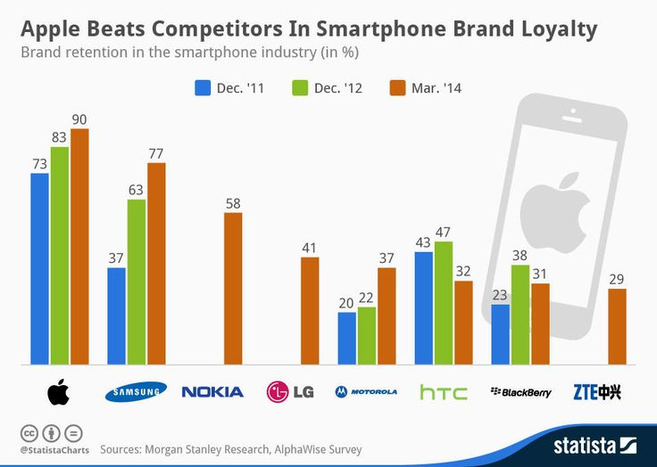 H Apple έχει τους πιο πιστούς οπαδούς στην αγορά κινητών - http://www.secnews.gr/archives/81218 - Οι χρήστες του iPhone είναι πιο πιστοί στηνAppleαπό τους χρήστες κάθε άλλης μάρκας smartphone. Σύμφωνα με στοιχεία από την AlphaWise tracker του Morgan Stanley, η οποία συγκεντρώνει στοιχεία πωλήσεων μέσω του δ