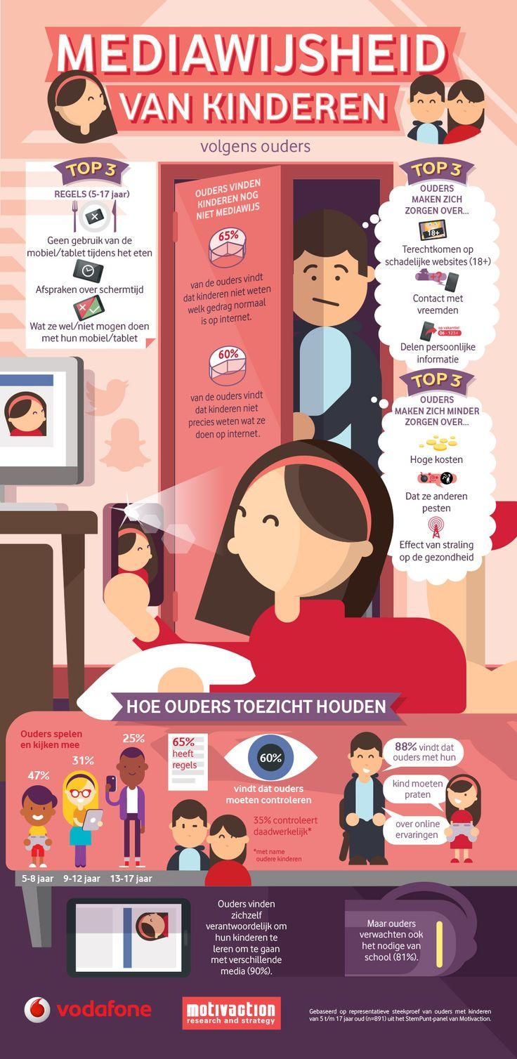 Kreeg net vanVodafone en Motivaction een infografiek over een onderzoekje dat ze deden onder 891 ouders naar het smartphone- en tabletgebruik van hun kinderen. Opgelet: het is een onderzoek naar d...