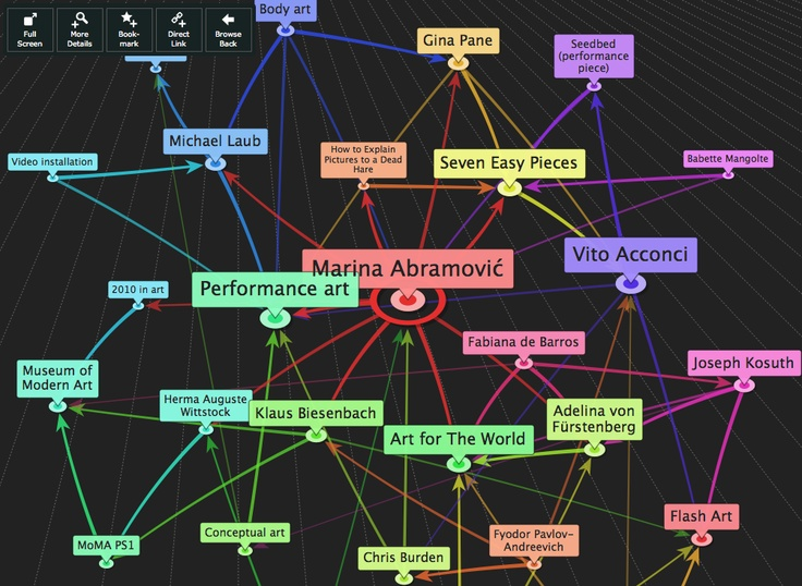 http://en.inforapid.org is a visualization tool for interconnections between Wikipedia articles.