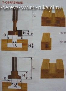 пазовые фрезы для ручного фрезера по дереву