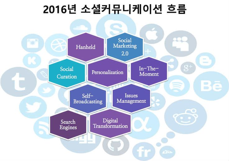 2016년 디지털 & 소셜미디어 트렌드