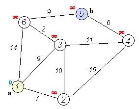 Dijkstra's algorithm runtime