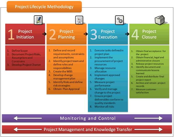 Project Lifecycle Methodology