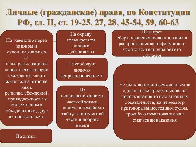 Личные (гражданские) права, по Конституции  РФ, гл. II, ст. 19-25, 27, 28, 45-54, 59, 60-63                           На о...