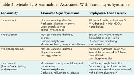 Tumor Lysis Syndrome: Page 2 of 2 | Cancer Network