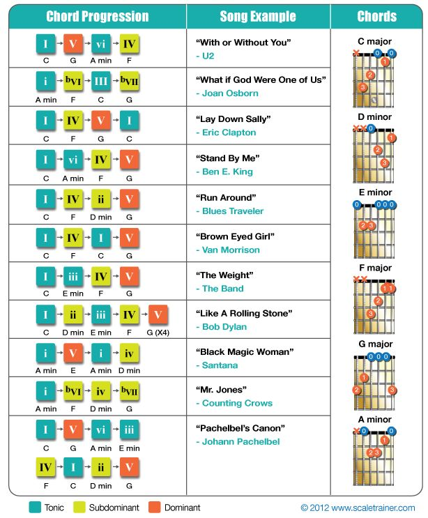 53 best Music Theory images on Pinterest | Musicals, Bass guitars ...