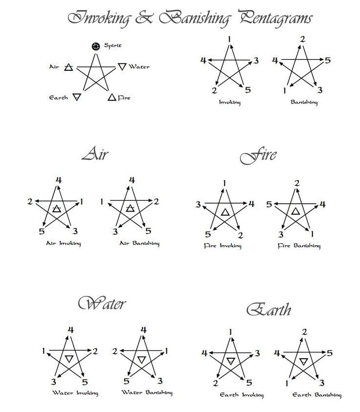 Hervorrufen und das Verbannen Pentagramme