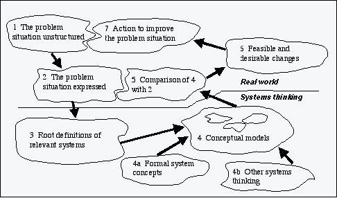 Soft System Thinking