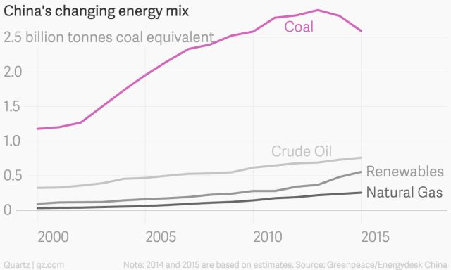 China is on track for the biggest reduction in coal use ever recorded - Quartz