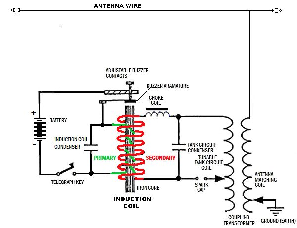 Audiovox Tv Antenna Wiring Diagram TV Antenna Transformer
