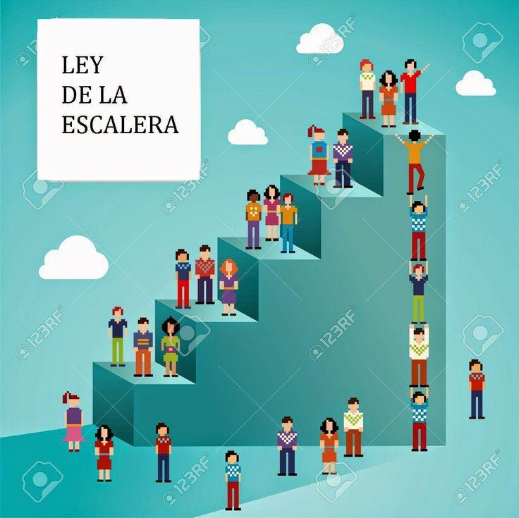 Ley de la escalera Cada categoría tiene una escalera de productos en la mente de los clientes, por lo que la estrategia que se debe utilizar depende del peldaño que se ocupe en la escalera. La estrategia de marketing dependerá de lo pronto que se haya penetrado en la mente y, por tanto, del peldaño que se ocupe.