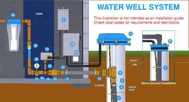 Well Pump Submersible Water Pump Diagram Water Well Pump Wiring