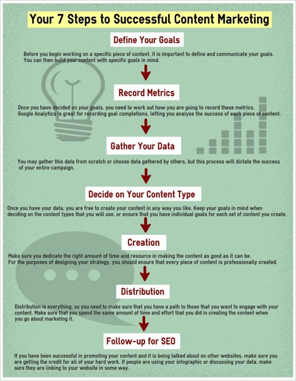 Content-marketing-strategy-successful-steps-chart