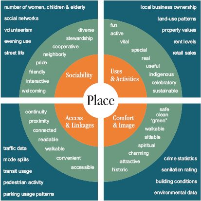 "Placemaking is ""creating a sense of place and a place of sense"""