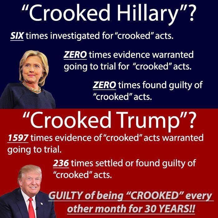 Donald Trump is the bully who calls you what he knows he is 1597 times over. He truly is Crooked Trump!