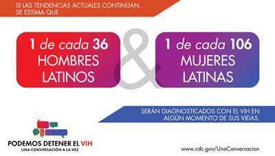 1 de cada 36 hombres hispanos o latinos y 1 de cada 106 mujeres hispanas o latinas recibirán un diagnóstico del VIH en algún momento de su vida