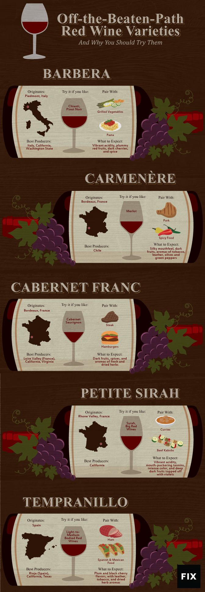 Fulfill your Grape Expectations! A guide to the lesser known red wine varieties! #wine #redwine