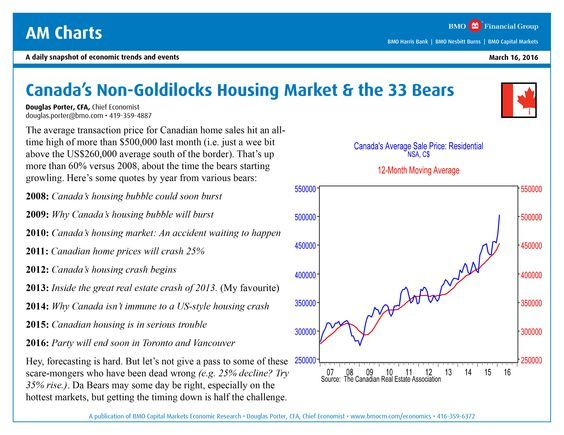"""For all the """"scaremongers"""" out there shouting about how the gains in the Canadian real estate market are just a """"bubble"""" ready to burst at any moment, or shouting about how a """"correction"""" is coming at any moment - please take a look at the following chart just released by BMO.  http://www.brandonjonessales.com/homes/dire-canada-real-estate-predictions-are-defied-by-this-single-bmo-chart/  #brandonjonessales #realestate #c21miller #oakvillerealestate #burlingtonrealestate"""