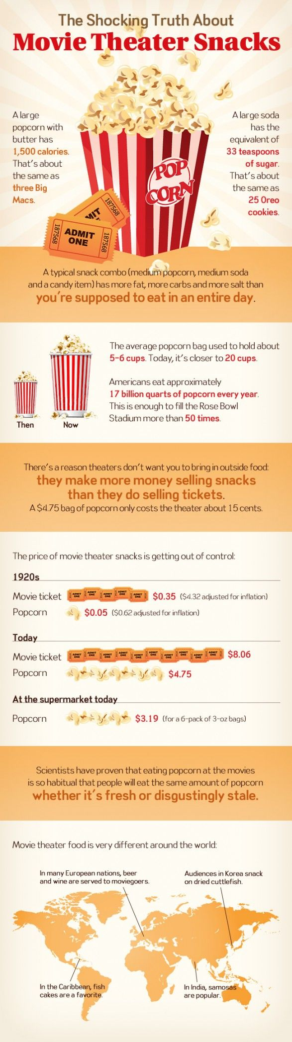 Infographic: The Shocking Truth About Movie Theater Snacks