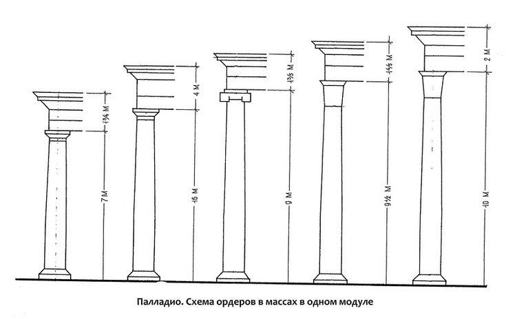 Схема построения архитектурных ордеров в массах в одном модуле. Андреа Палладио