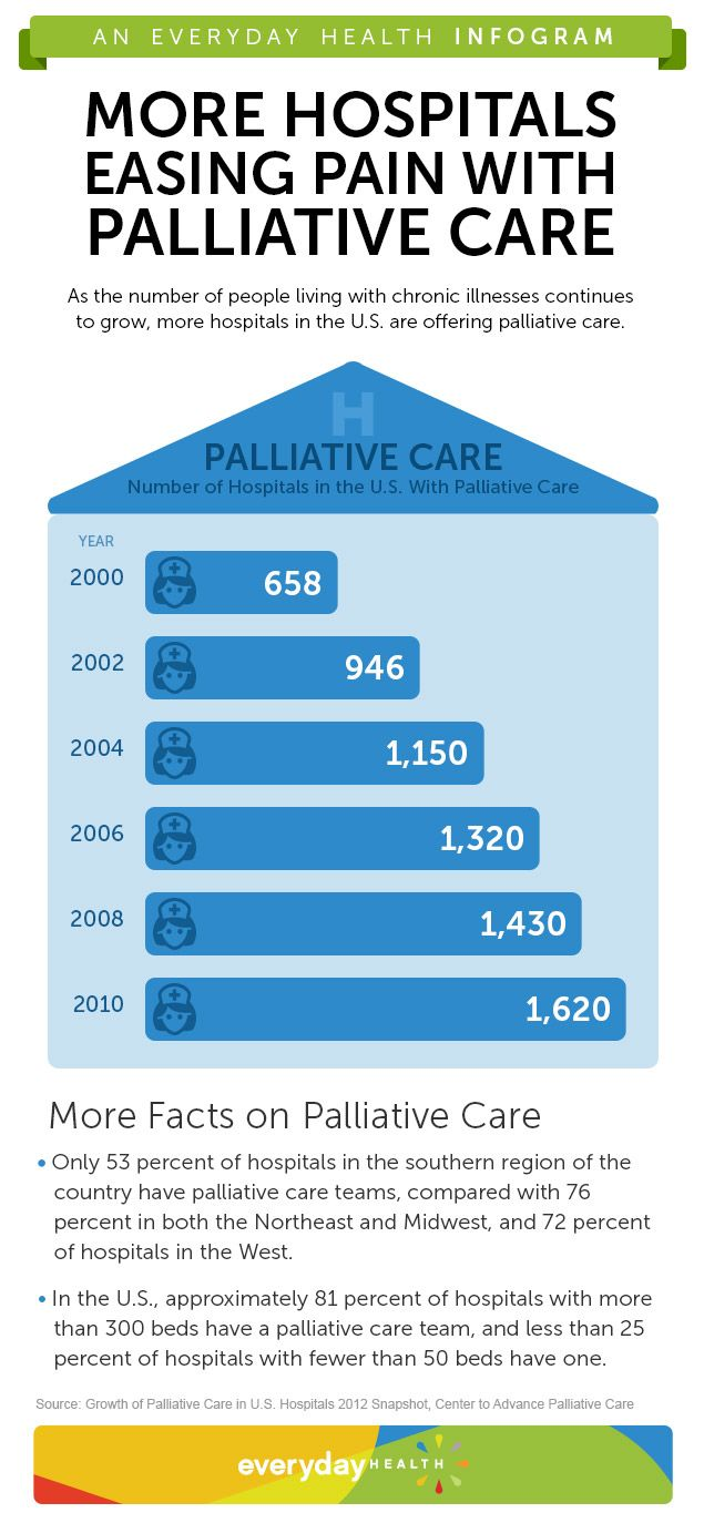 approaches to palliative care Appendix of the paper published on palliative medicine 2015 29(2) 101-111  toolkit  innovations and best practice approaches the who.