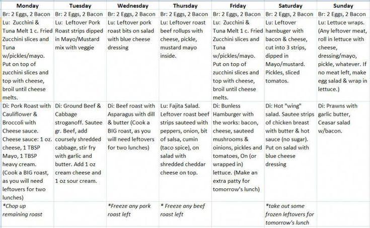 Низкоуглеводная диета бернштейна меню