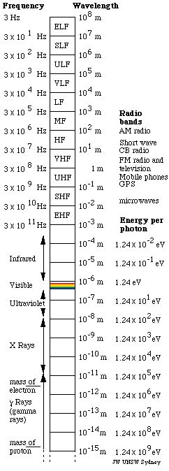 The electromagnetic spectrum, with wavelengths, frequencies, energies, temperatures and names