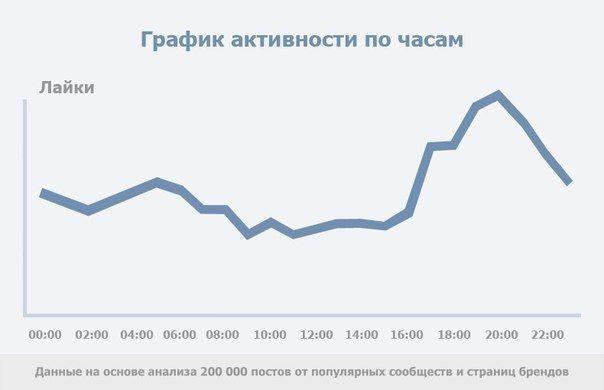 График активности пользователей в соц. сетях.  #реклама #маркетинг #создание_сайтов #разработка_сайтов #контекстная_реклама #продвижение #увеличение_продаж #привлечение_клиентов #увеличение_продаж