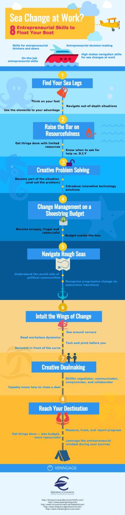 Sea Change infographic template