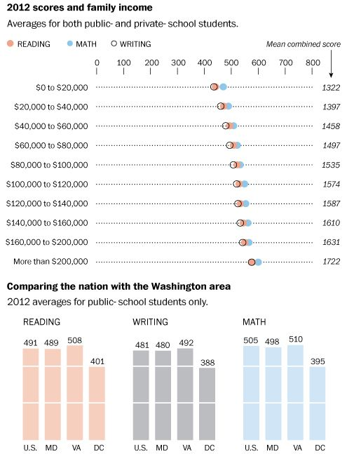 Behind the SAT numbers. On average, high school seniors' SAT scores increase as students' household income increases, according to 2012 data released by the College Board.