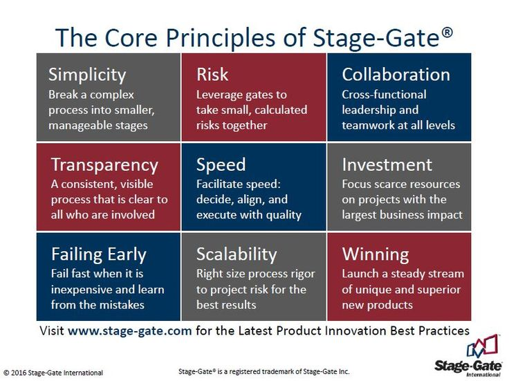 Stage-Gate® has become the most widely used method for conceiving, developing and launching new products in industry today.  For more resources on this value-creating business process and risk model visit http://www.stage-gate.com/resources_stage-gate.php