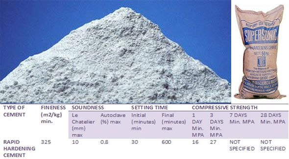 Details Of Rapid Hardening Cement Rhc And Its Benefits Cement