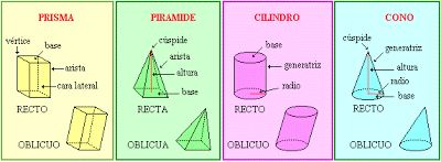 CUERPOS REDONDOS. Son sólidos geométricos que tienen al menos una cara redonda o curva.