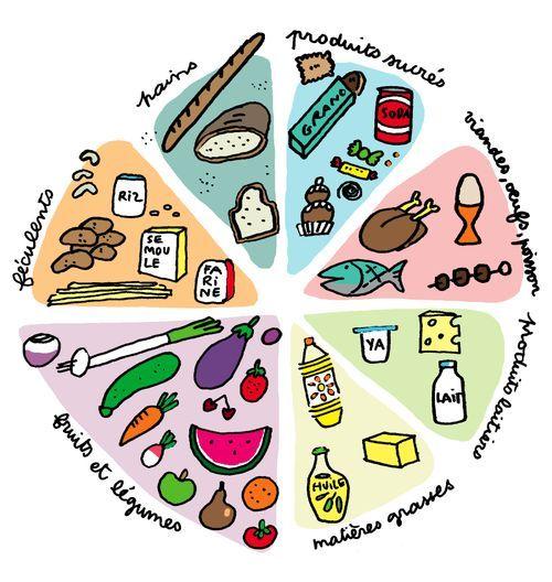 Food categories - to practice beaucoup de, assez de, peu de, pas trop de