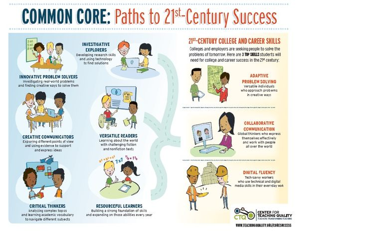 Key Skills That Lead to 21st-Century Success.