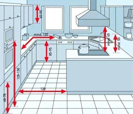 7 простых советов как сделать простую кухню идеальной: планировка, выбор оснащения кухни #kitcheninterior