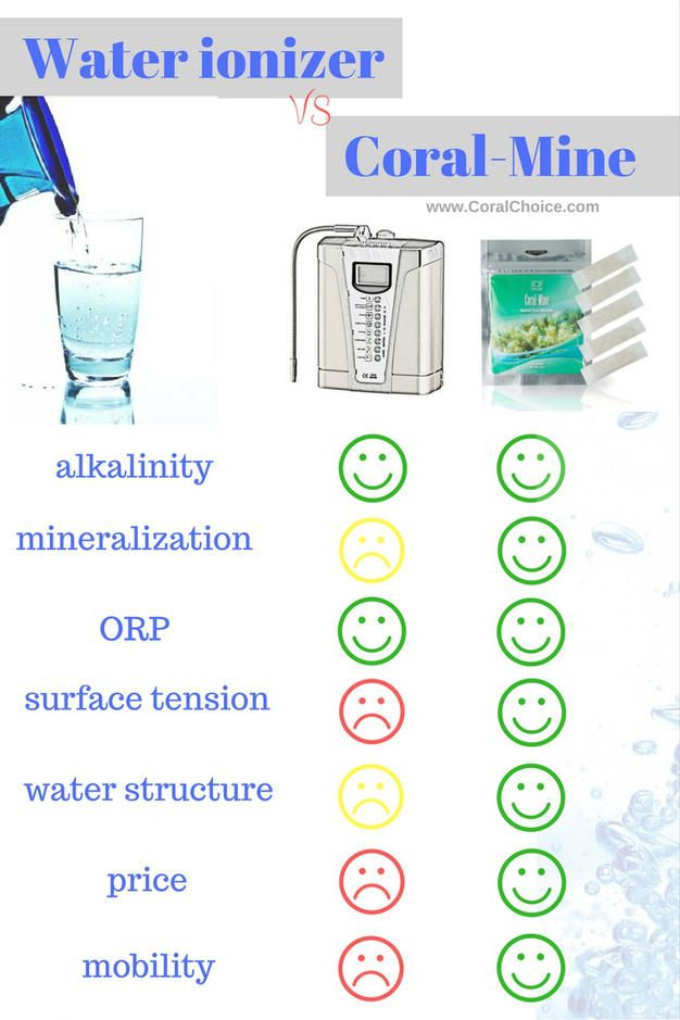 Natural Alkaline Water Vs Ionized Water
