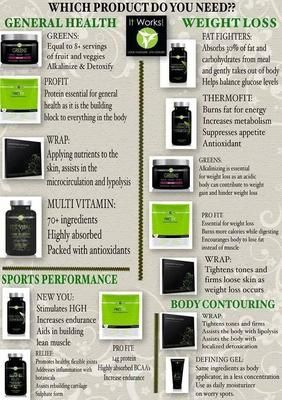 It Works Products: All natural products and skin care to help you lead a healthy lifestyle.  I am an independent distributor looking to do vendor events, craft shows, home
