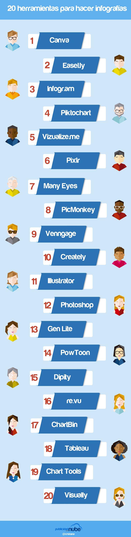 Herramientas para hacer #infografías