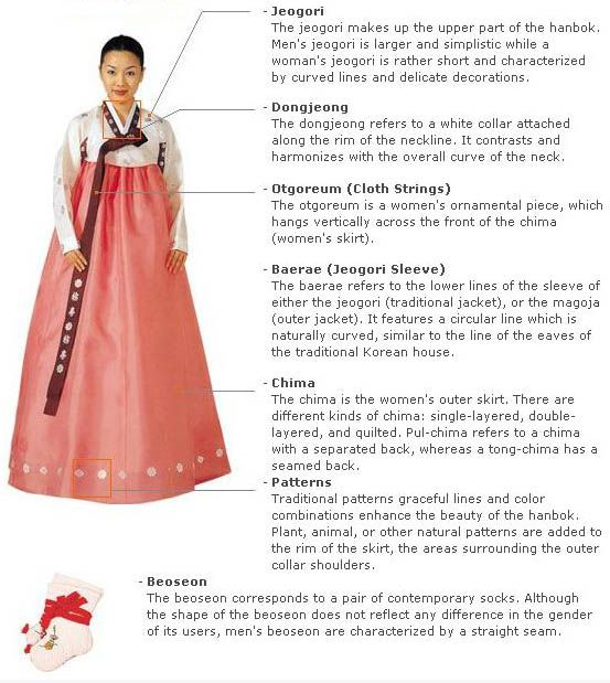 Womens South Korean Hanbok - explanations of the pieces that make up this traditonal costume.