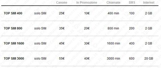 3 - sconto di 15 euro sugli abbonamenti 'Top SIM' con la portabilita'